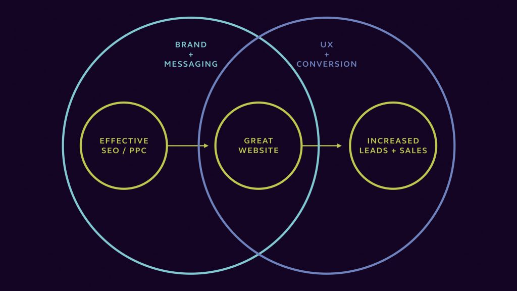 Brand and Messaging vs UX and Conversion